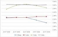 Thị trường TPCP ngày 16/7: Lãi suất có xu hướng giảm