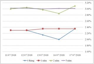 Thị trường TPCP ngày 17/7: Lãi suất thực hiện nhiều kỳ hạn tăng