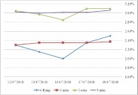 Thị trường TPCP ngày 18/7: Lãi suất giảm ở kỳ hạn ngắn
