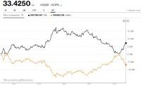 Đồng bạt mất giá mạnh - Thái Lan bán USD can thiệp