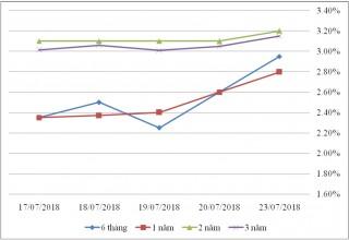 Thị trường TPCP ngày 23/7: Lãi suất thực hiện tăng ở kỳ hạn ngắn