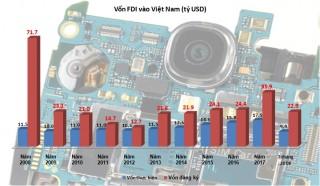 Sau những con số tăng trưởng vốn FDI