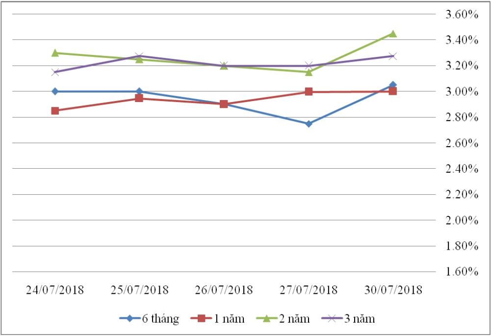Thị trường TPCP ngày 30/7: Lãi suất tăng giảm đan xen