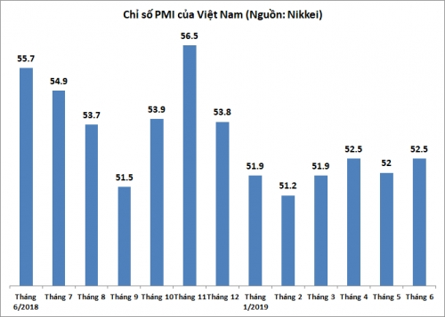 Tháng 6/2019, PMI trở lại mức cao từ đầu năm, đạt 52,5 điểm