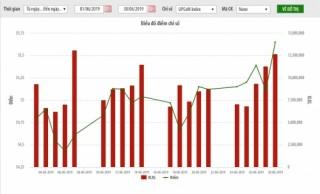 UPCoM tháng 6/2019: Nhà đầu tư nước ngoài mua ròng 188 tỷ đồng
