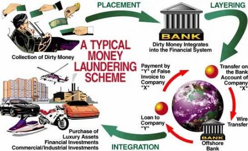 Hướng dẫn áp dụng Điều 324 của Bộ luật Hình sự về tội rửa tiền