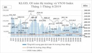 TTCK phái sinh tháng 6: Khối lượng giao dịch bình quân tăng hơn 16%
