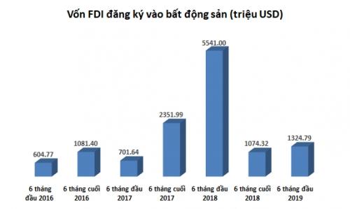 FDI vào bất động sản giảm 76%: Chưa chắc là một điểm đáng ngại