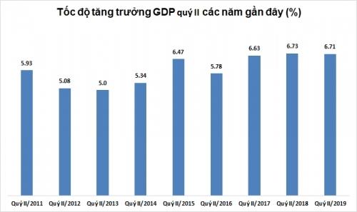 Kinh tế nửa cuối năm đối mặt nhiều khó khăn