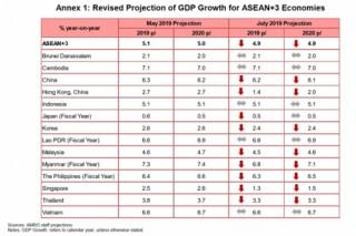 AMRO giữ nguyên dự báo tăng trưởng của Việt Nam