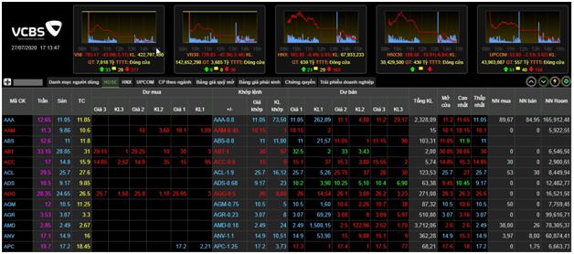 Lực bán tiếp tục tăng vọt, VN-Index mất 44 điểm phiên đầu tuần