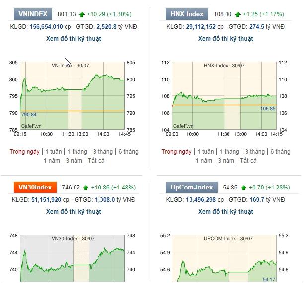 Dù hồi phục, VN-Index vẫn đang ở vùng biến động mạnh và khó lường