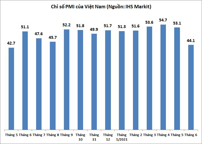 PMI tháng Sáu giảm mạnh chỉ còn 44,1 điểm, thấp nhất 13 tháng