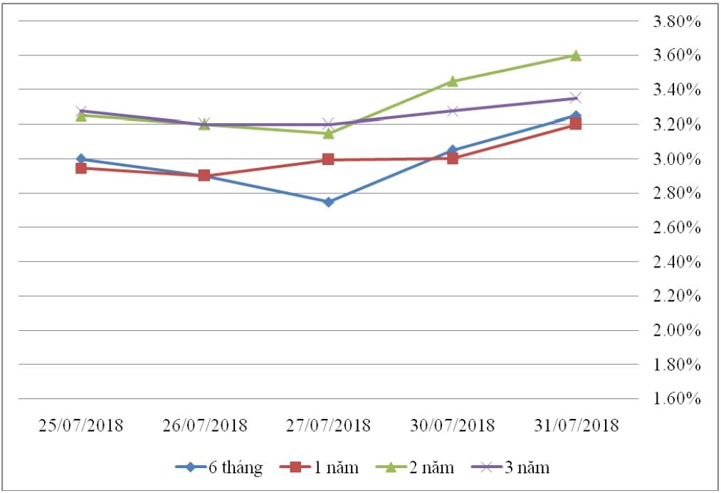 Thị trường TPCP ngày 31/7: Lãi suất biến động nhẹ