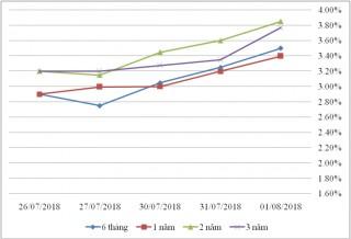 Thị trường TPCP ngày 1/8: Lãi suất chủ yếu tăng