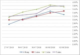 Thị trường TPCP ngày 2/8: Lãi suất tiếp tục tăng