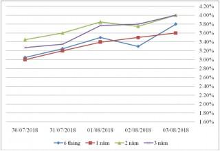 Thị trường TPCP ngày 3/8: Lãi suất tiếp tục tăng