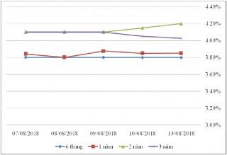 Thị trường TPCP ngày 13/8: Lãi suất trung hạn tăng