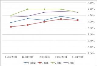 Thị trường TPCP ngày 21/8: Lãi suất giảm ở kỳ hạn dài