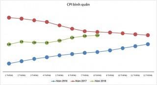 CPI tháng 8 tăng 0,45%: Sức ép vẫn còn ở phía trước