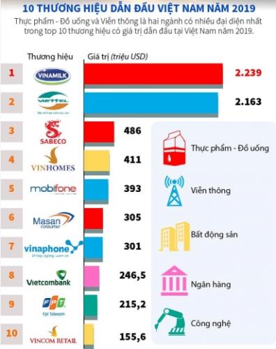 forbes cong bo 50 thuong hieu dan dau nam 2019