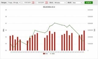 Thị trường niêm yết HNX tháng 7: Giá trị vốn hóa tăng 1%