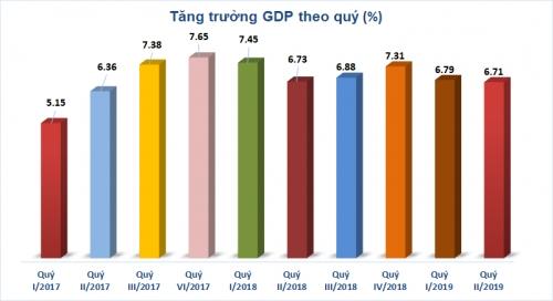 Kinh tế Việt Nam một năm giữa thương chiến: Động lực tăng trưởng đang thay đổi