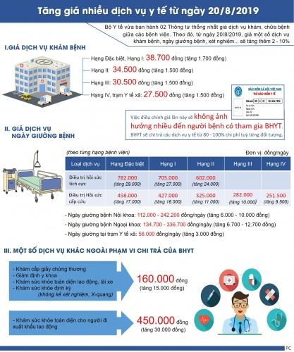 [Infographic] Tăng giá nhiều dịch vụ y tế từ ngày 20/8/2019