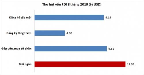 8 tháng, giải ngân vốn FDI gần 12 tỷ USD