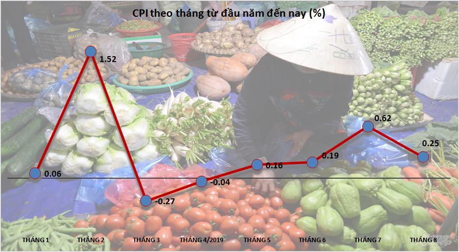 Lương thực, thực phẩm đẩy CPI tháng 8 tăng 0,25%