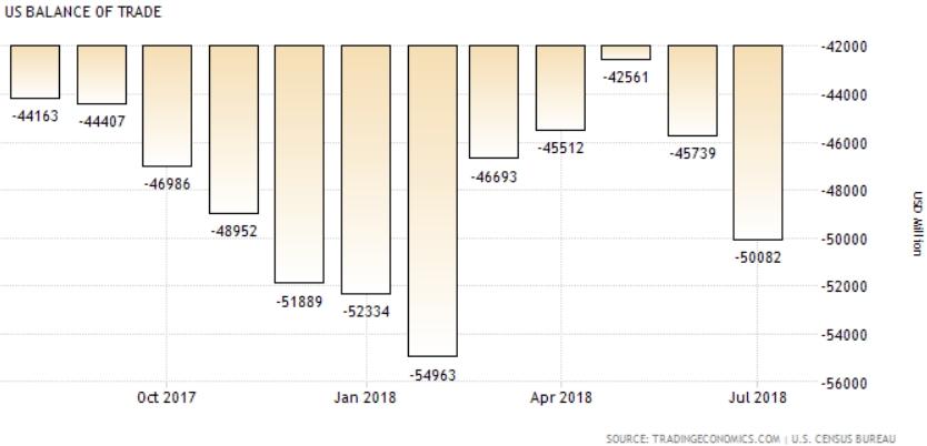 Thâm hụt thương mại của Mỹ tăng vọt: Hệ quả từ cuộc chiến thuế quan?