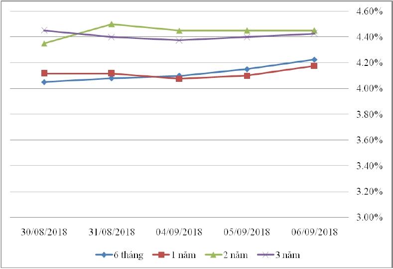 Thị trường TPCP ngày 6/9: Lãi suất thực hiện lại tăng