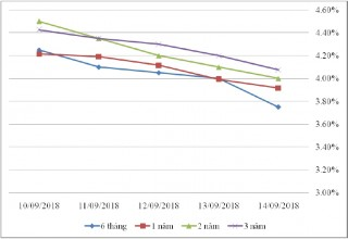 Thị trường TPCP ngày 14/9:  Lãi suất thực hiện nhiều kỳ hạn giảm