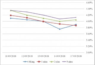 Thị trường TPCP ngày 17/9: Lãi suất thực hiện đồng loạt giảm
