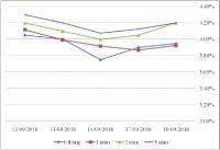 Thị trường TPCP ngày 18/9: Lãi suất thực hiện kỳ hạn ngắn tăng
