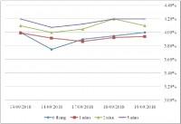 Thị trường TPCP ngày 19/9: Lãi suất thực hiện tăng nhiều hơn giảm