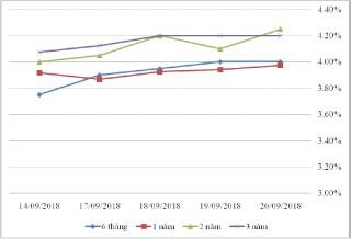 Thị trường TPCP ngày 20/9: Lãi suất thực hiện giảm ở kỳ hạn ngắn