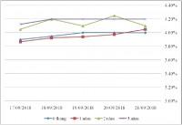 Thị trường TPCP ngày 21/9: Lãi suất thực hiện giảm ở nhiều kỳ hạn dài