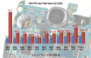 Giải ngân vốn FDI tăng mạnh trong tháng 9