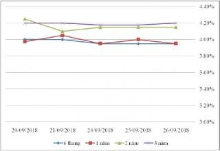 Thị trường TPCP ngày 26/9: Lãi suất thực hiện biến động nhẹ