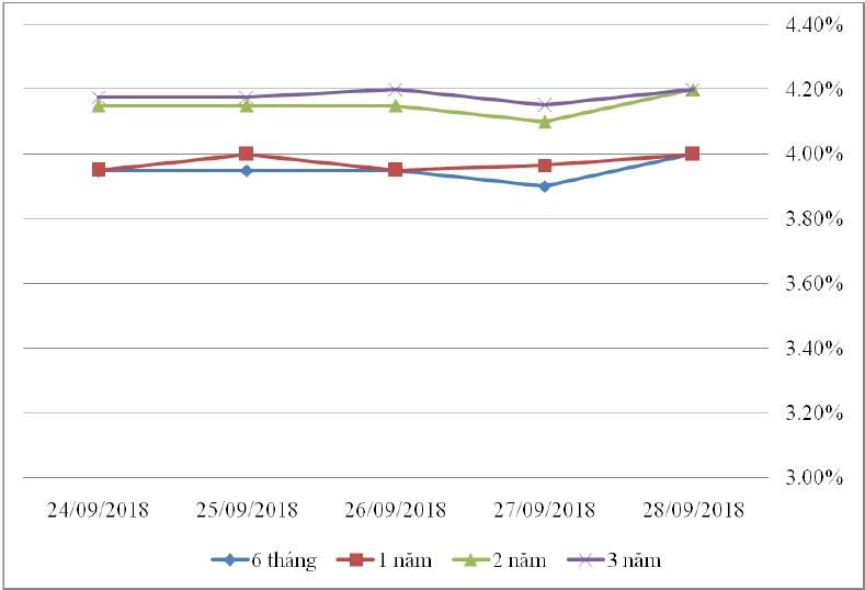 Thị trường TPCP ngày 28/9: Lãi suất thực hiện tăng ở kỳ hạn ngắn