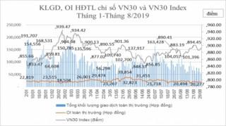 Chứng khoán phái sinh tháng 8: Khối lượng giao dịch bình quân giảm 22,65%