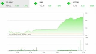 """Chứng khoán ngày 13/9: VN-Index """"bay cao"""" trong phiên cuối tuần"""