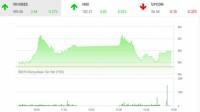 Chứng khoán phiên 16/9: Cổ phiếu dầu khí tăng mạnh, VN-Index áp sát ngưỡng kháng cự 990
