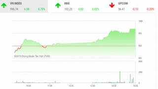 Chứng khoán phiên 17/9:  VN-Index tăng 6,88 điểm, áp sát mốc 1000 điểm