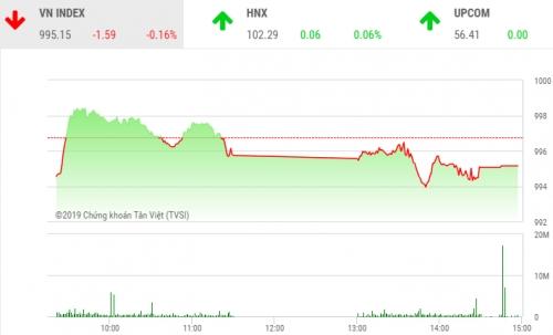 Chứng khoán phiên 18/9: Không vượt được ngưỡng tâm lý, VN-Index giảm về còn 995,15 điểm