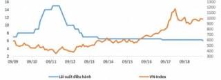 Cắt giảm lãi suất ảnh hưởng tích cực tới chứng khoán