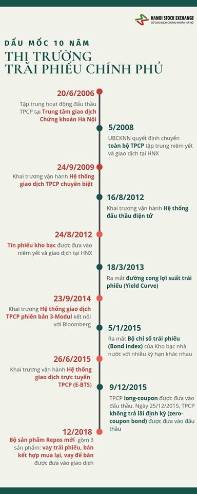 [Infographic] 10 năm thị trường trái phiếu chính phủ (24/9/2009-24/9/2019)