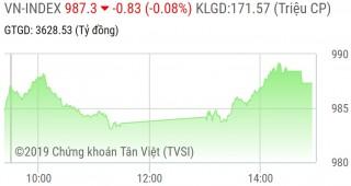 Chứng khoán phiên 25/9: Cổ phiếu ngân hàng giữ VN-Index không giảm sâu