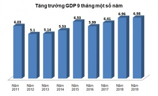 GDP quý III tăng 7,31%